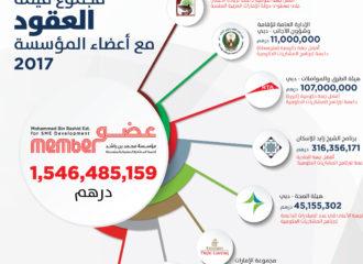 من الجهة الحكومية الأكثر دعماً لرواد الأعمال في الامارات؟