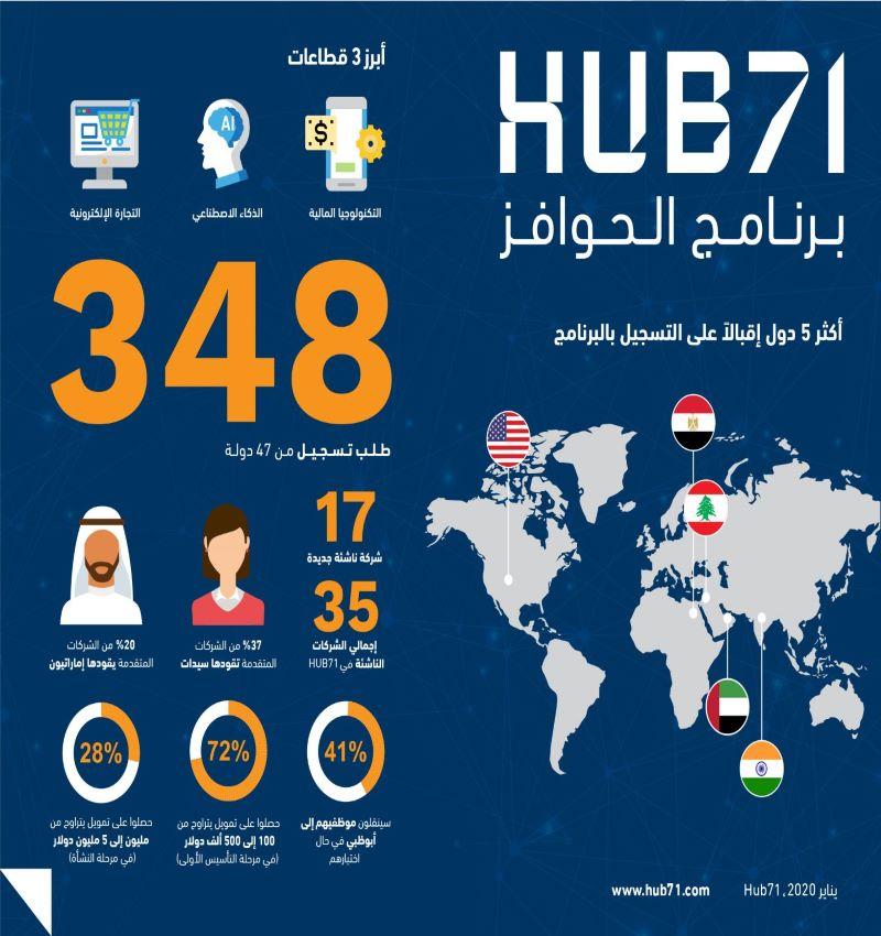 Hub71 تدشن برنامج  Microsoft Reactorوتفتح باب التسجيل بمسابقة الحوافز